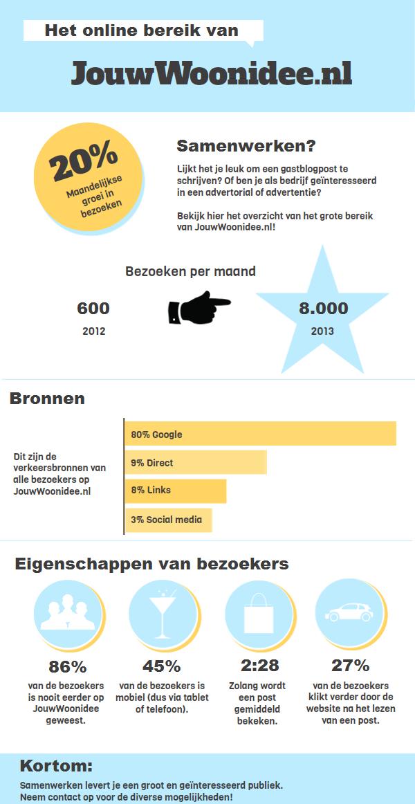 Infographic JouwWoonidee.nl